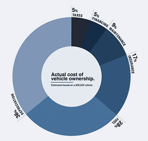Graph Actual Cost Of Vehicle Ownership